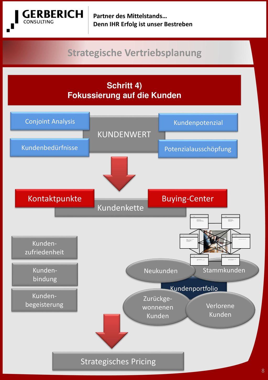 Strategische Vertriebsplanung Schritt 4) Fokussierung auf die Kunden