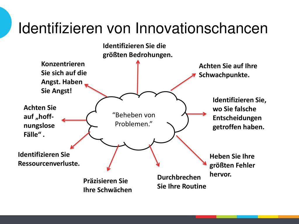 Identifizieren von Innovationschancen