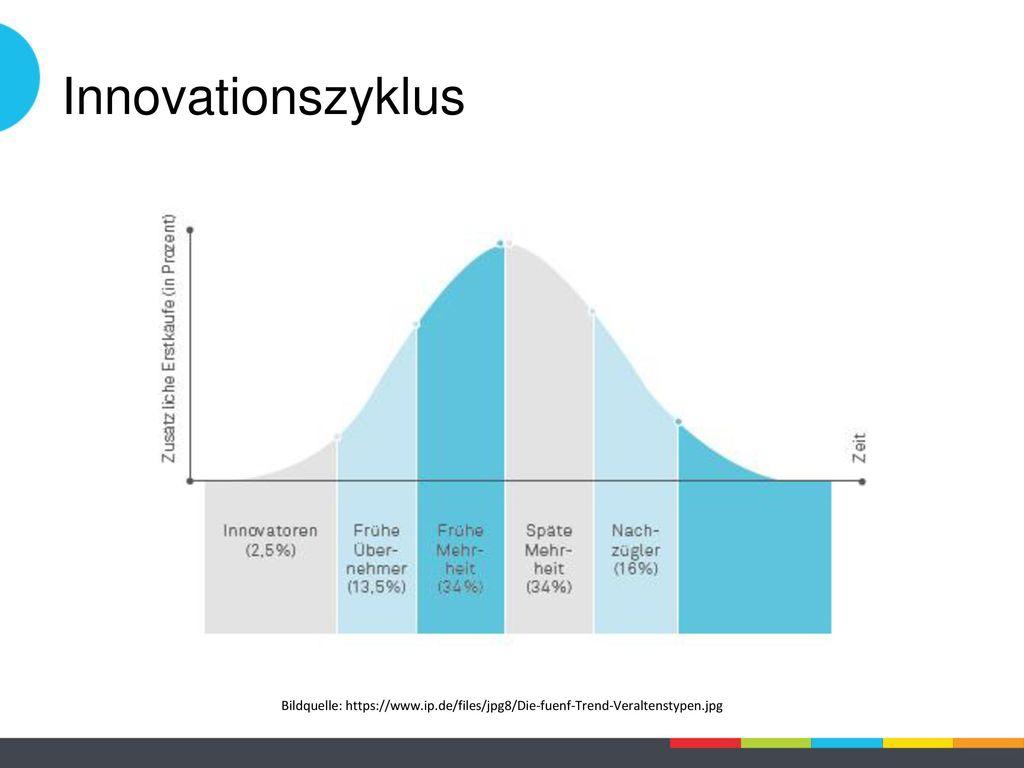 Innovationszyklus Folie 4 – Der Innovationszyklus.