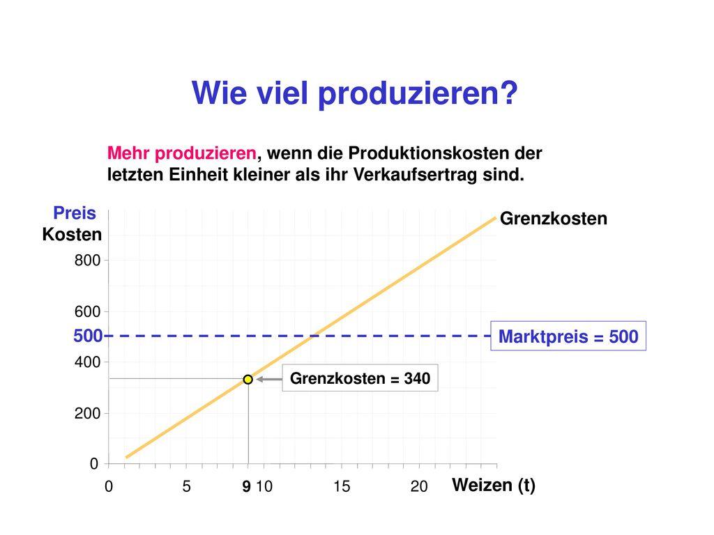 Wie viel produzieren Gesamtertrag Gesamtkosten - Gewinn =