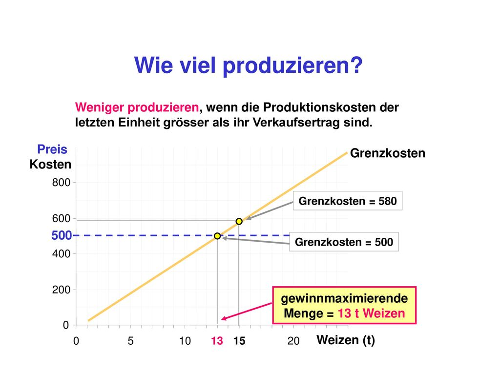Wie viel produzieren G(x) = px x - K(x) dG(x) dx = - dpx x dx dK(x)