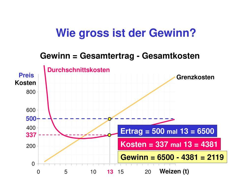 gewinnmaximierende Menge = 13 t Weizen