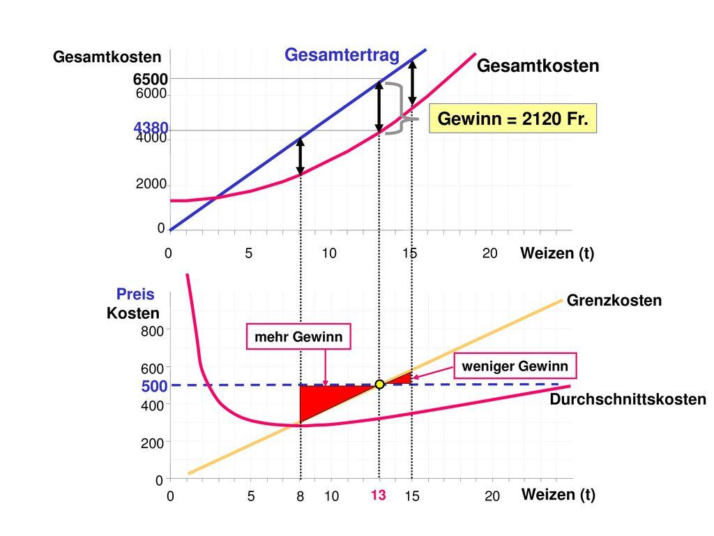 Wie gross ist der Gewinn Gewinn = Gesamtertrag - Gesamtkosten