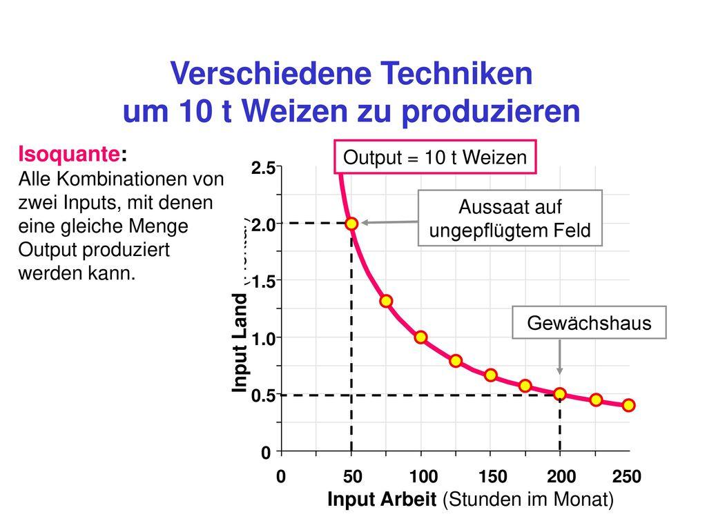 Verschiedene Techniken um 10 t Weizen zu produzieren