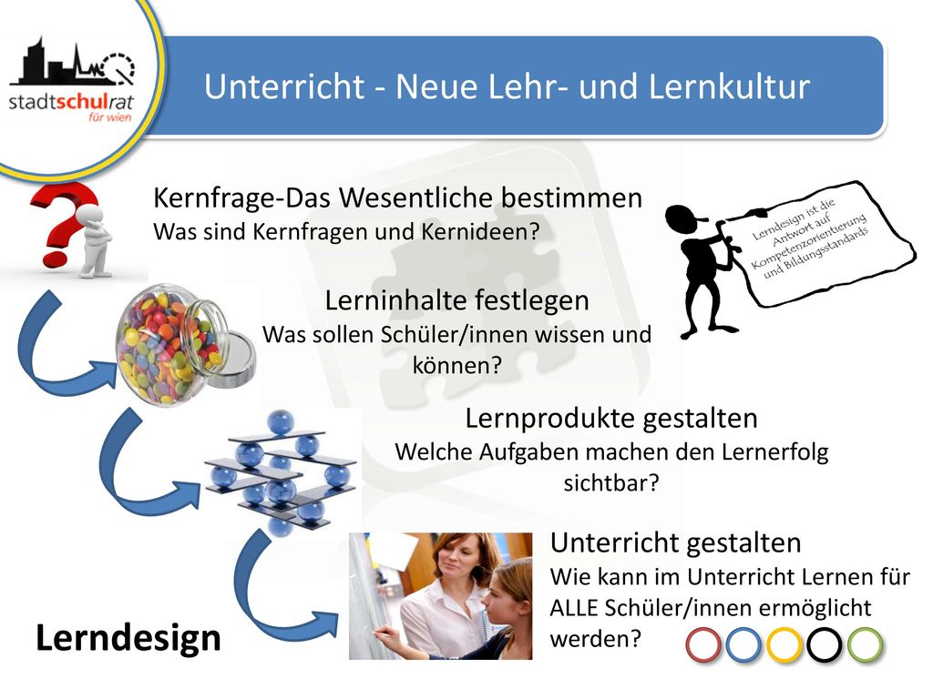 Lerndesign Unterricht - Neue Lehr- und Lernkultur