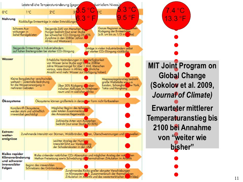 MIT Joint Program on Global Change