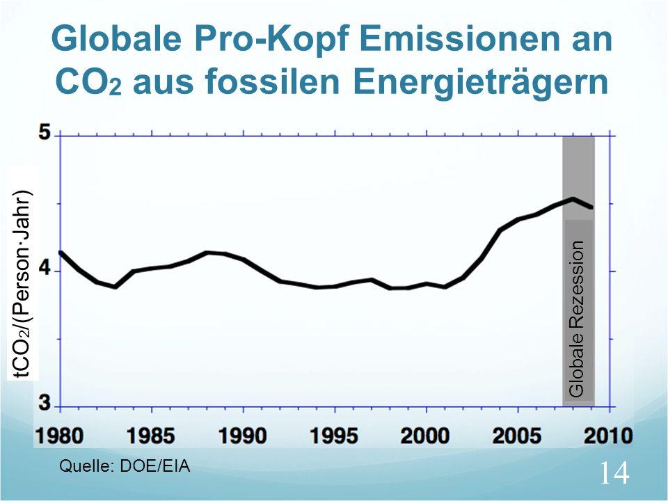 Globale Pro-Kopf Emissionen an CO2 aus fossilen Energieträgern