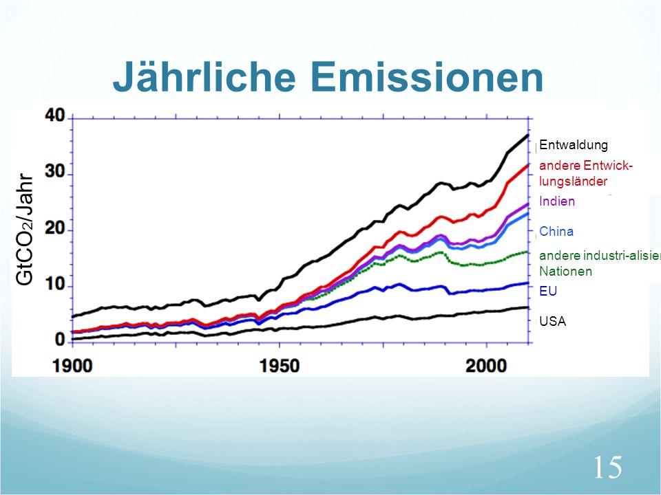 Jährliche Emissionen GtCO2/Jahr Entwaldung andere Entwick-lungsländer
