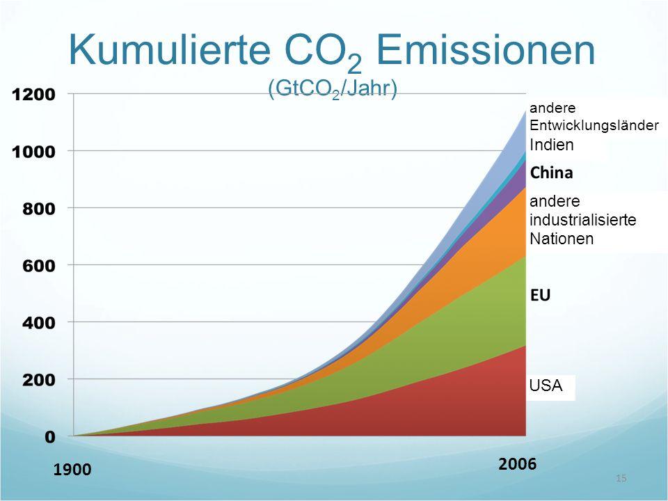 Kumulierte CO2 Emissionen (GtCO2/Jahr)