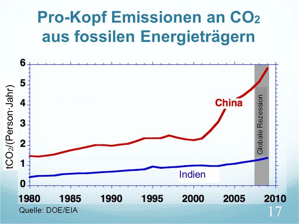 Pro-Kopf Emissionen an CO2 aus fossilen Energieträgern