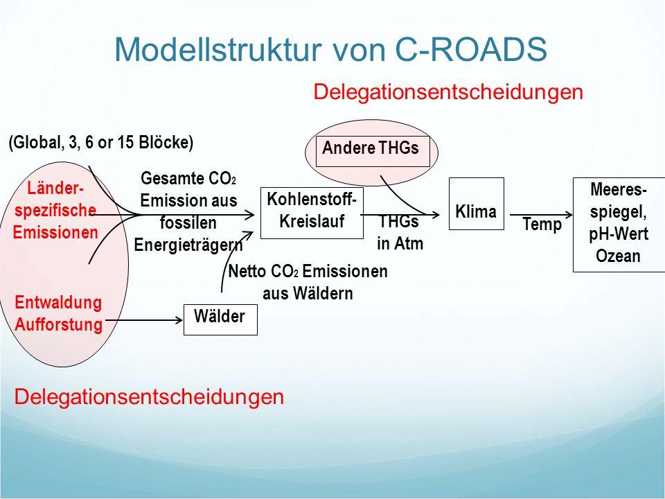 Modellstruktur von C-ROADS