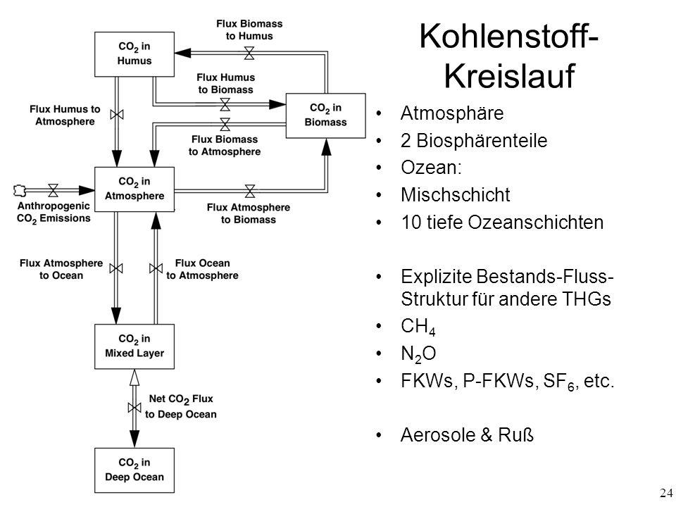 Kohlenstoff-Kreislauf