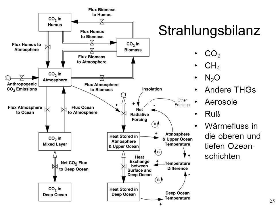 Strahlungsbilanz CO2 CH4 N2O Andere THGs Aerosole Ruß