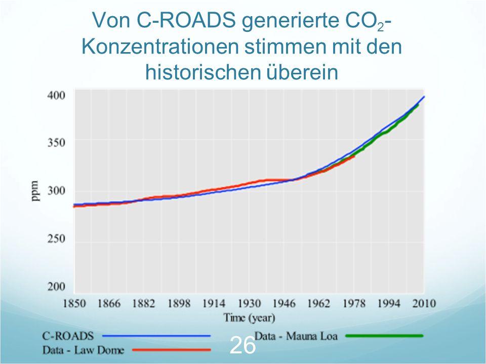Von C-ROADS generierte CO2-Konzentrationen stimmen mit den historischen überein