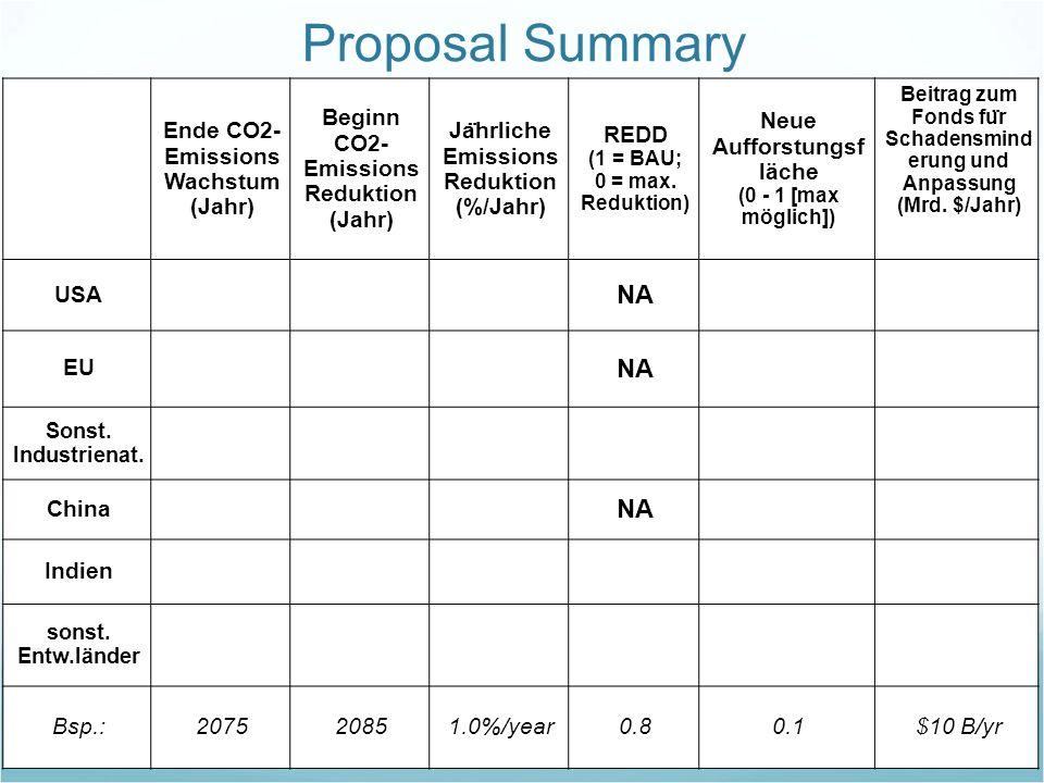 Proposal Summary NA Ende CO2-Emissions Wachstum (Jahr)