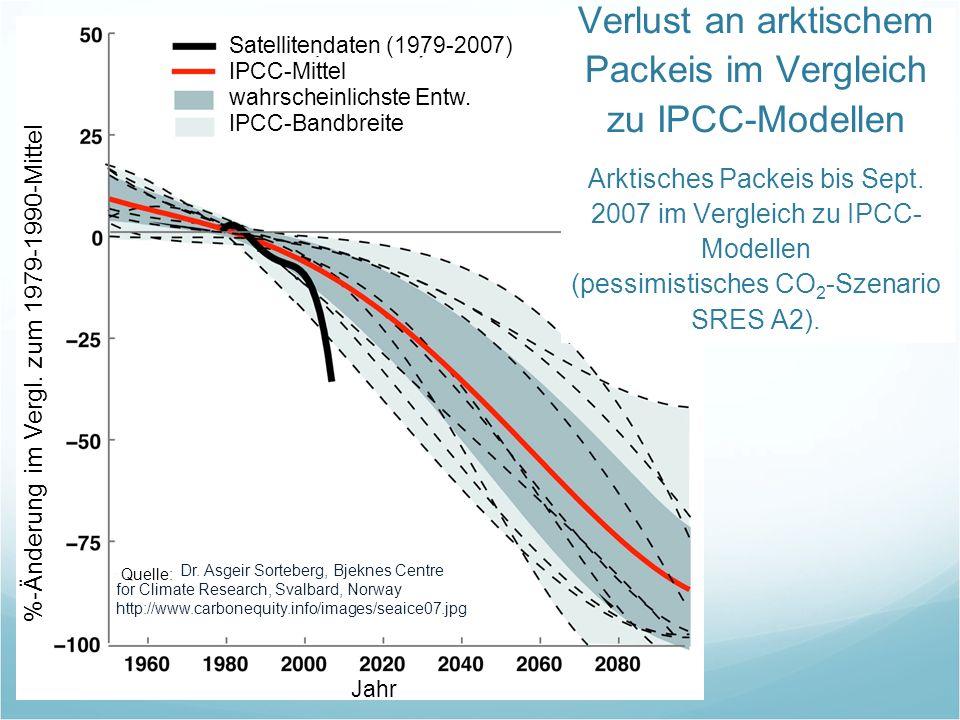 Verlust an arktischem Packeis im Vergleich zu IPCC-Modellen Arktisches Packeis bis Sept. 2007 im Vergleich zu IPCC-Modellen (pessimistisches CO2-Szenario SRES A2).