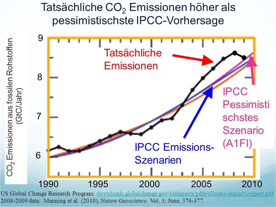 Tatsächliche CO2 Emissionen höher als pessimistischste IPCC-Vorhersage