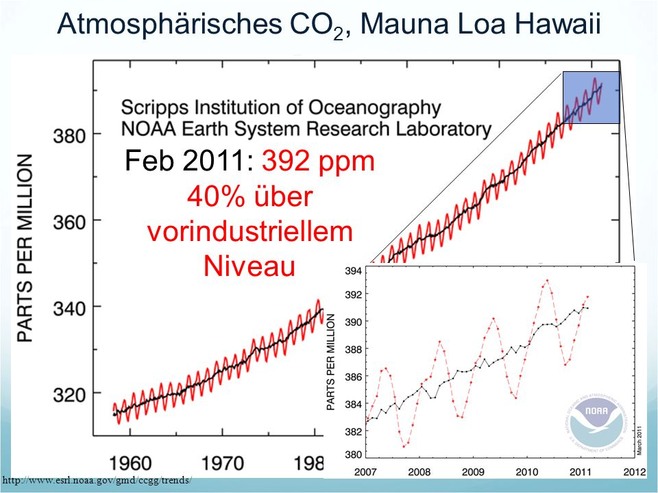 Atmosphärisches CO2, Mauna Loa Hawaii