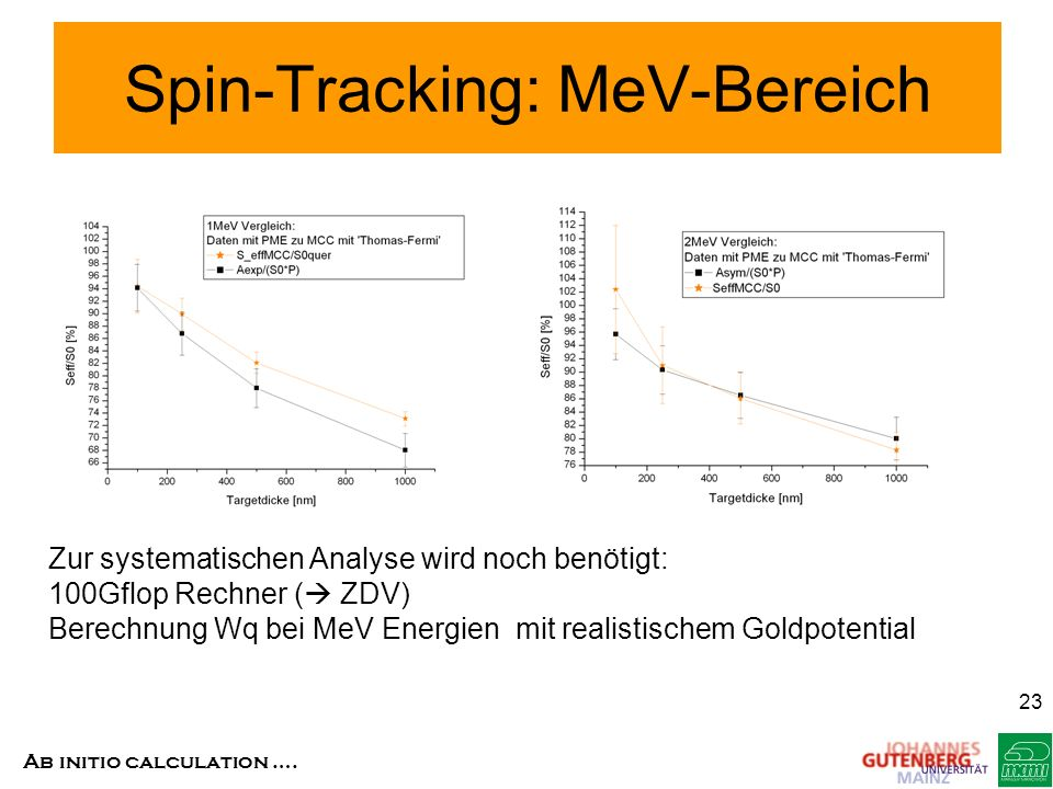 Spin-Tracking: MeV-Bereich