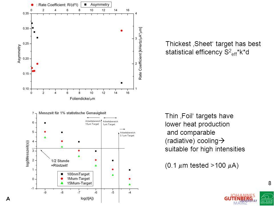 Thickest 'Sheet' target has best statistical efficency S2eff*k*d
