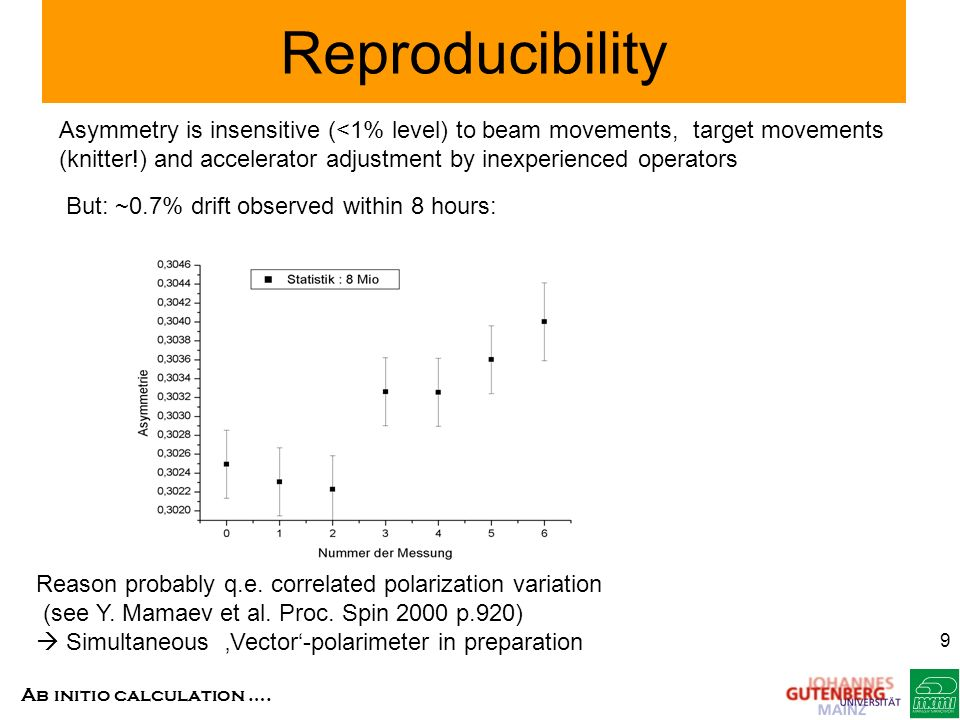 Reproducibility Asymmetry is insensitive (<1% level) to beam movements, target movements.