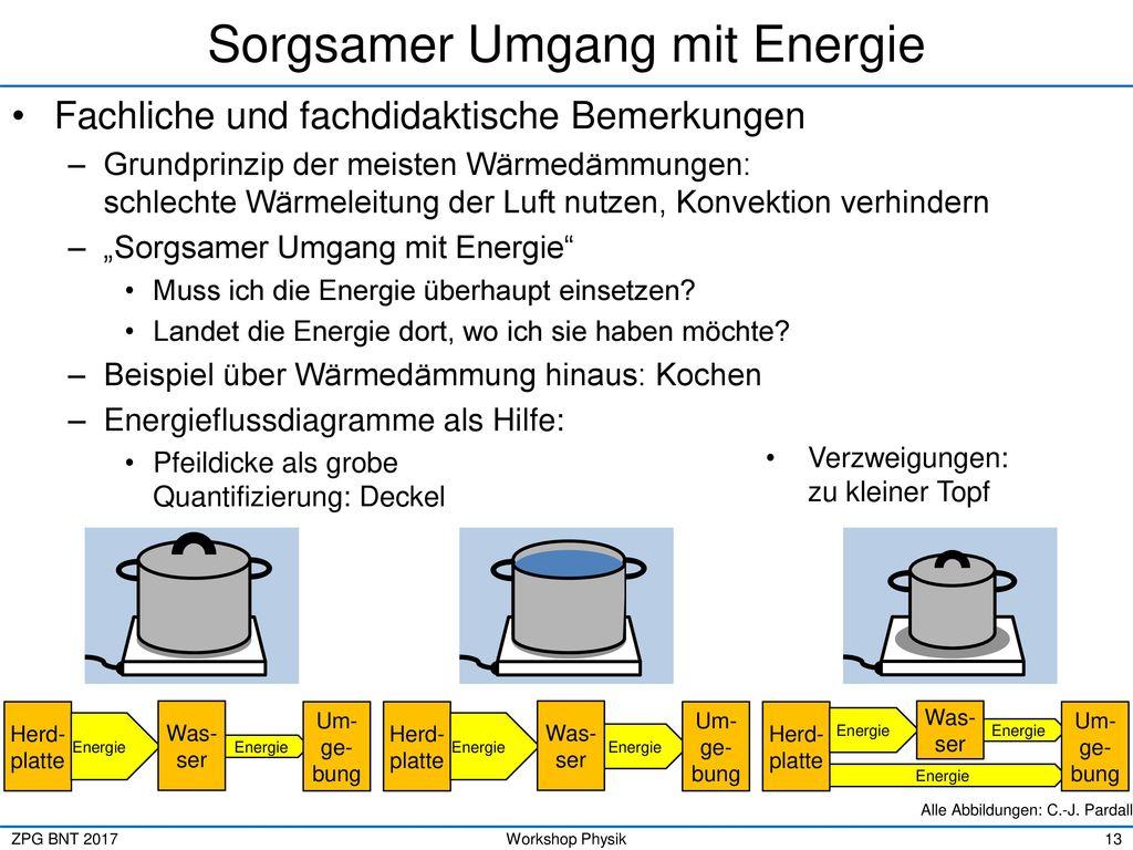 Awesome Konvektion Strahlung Leitung Arbeitsblatt Image ...