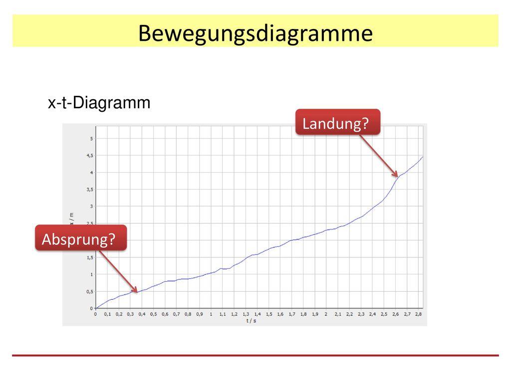 Großzügig T Diagramm Beispiel Ideen - FORTSETZUNG ARBEITSBLATT ...