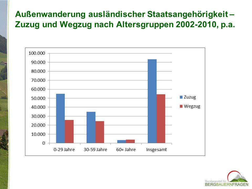Außenwanderung ausländischer Staatsangehörigkeit – Zuzug und Wegzug nach Altersgruppen 2002-2010, p.a.