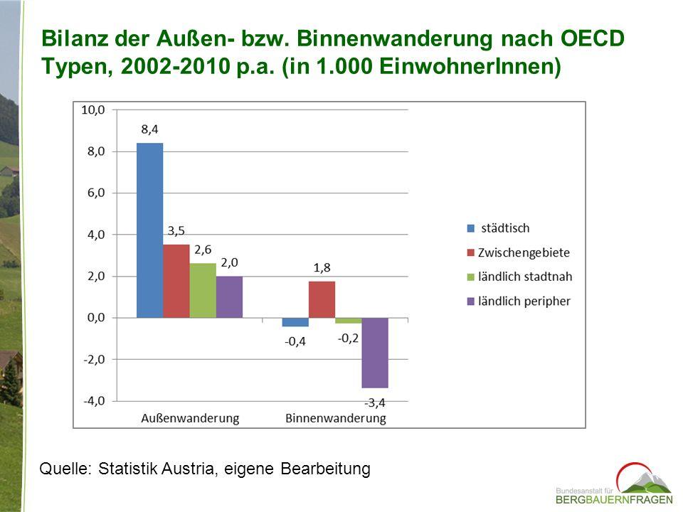 Bilanz der Außen- bzw. Binnenwanderung nach OECD Typen, 2002-2010 p. a