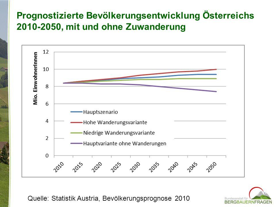 Prognostizierte Bevölkerungsentwicklung Österreichs 2010-2050, mit und ohne Zuwanderung