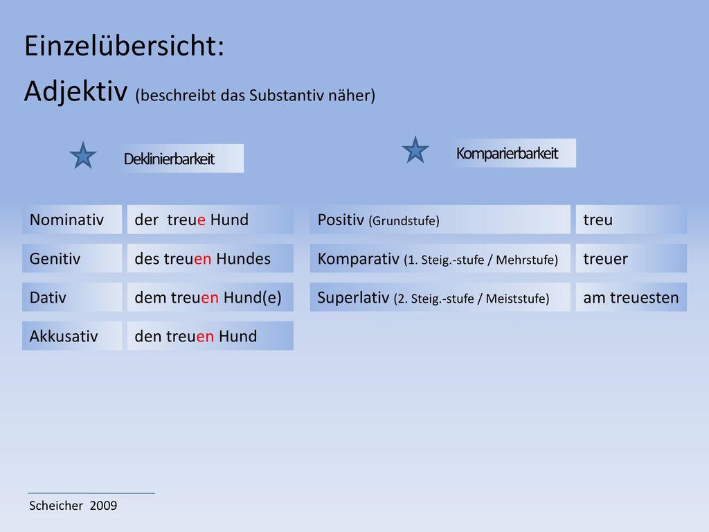wortarten 220bersicht scheicher ppt video online herunterladen