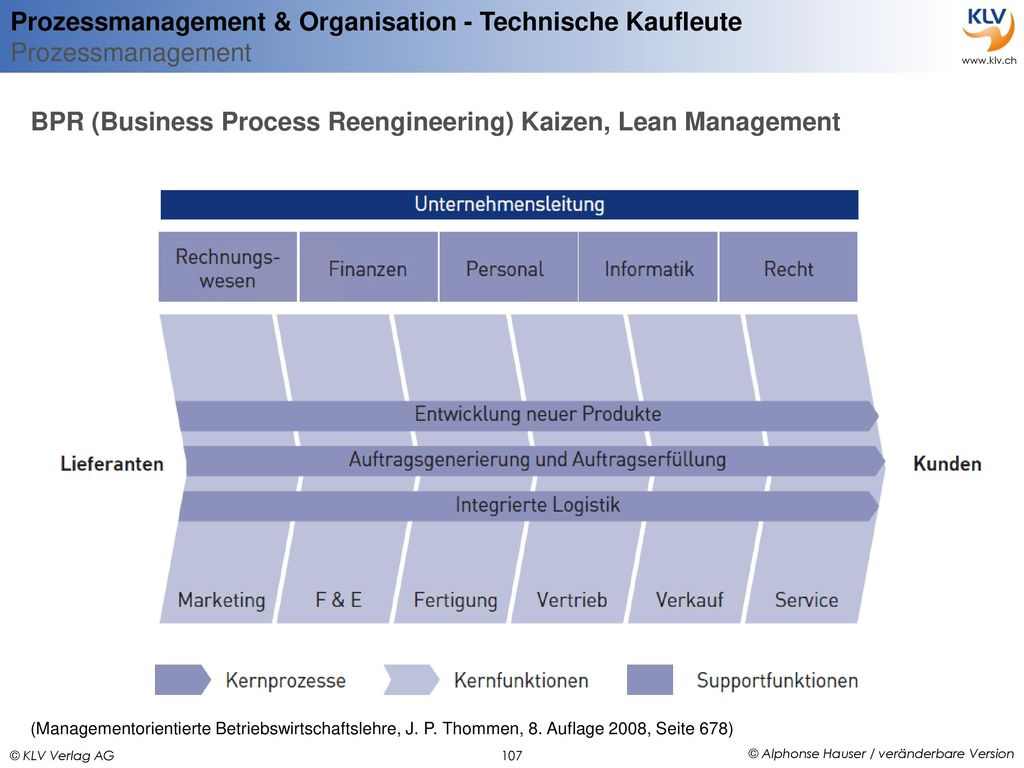 BPR (Business Process Reengineering) Kaizen, Lean Management