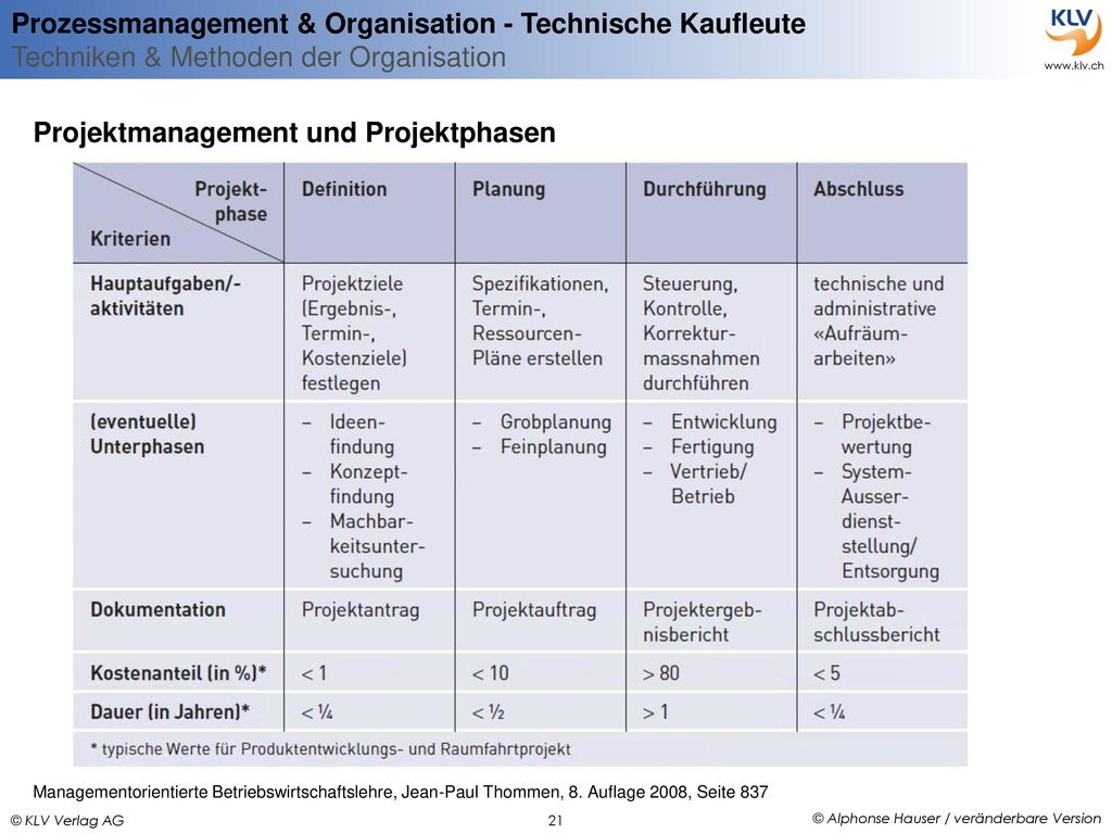 Projektmanagement und Projektphasen
