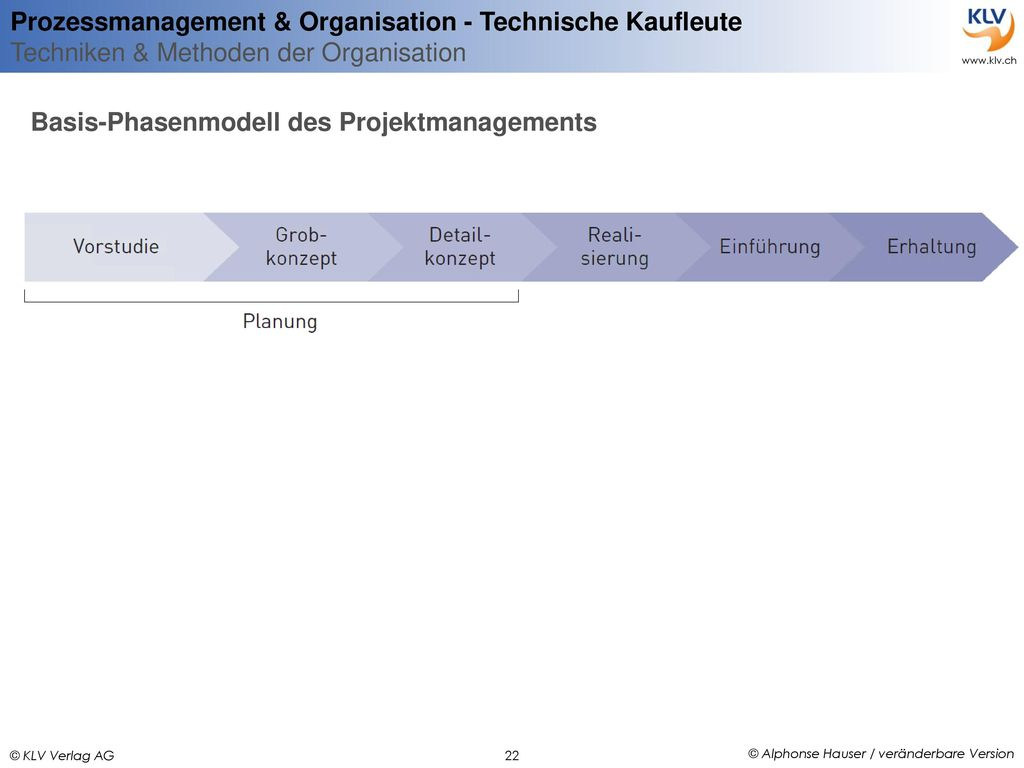 Basis-Phasenmodell des Projektmanagements