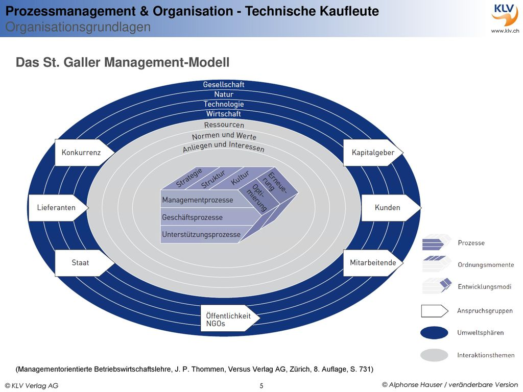 Das St. Galler Management-Modell