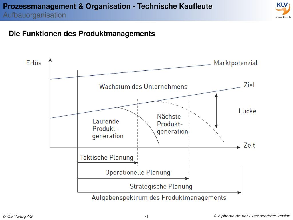 Die Funktionen des Produktmanagements