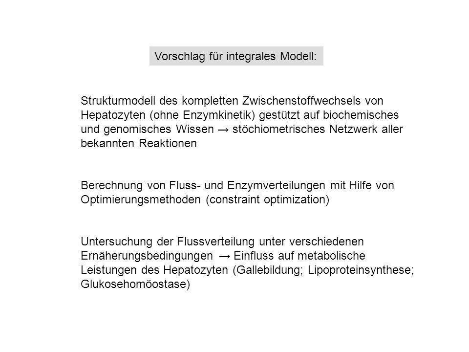 Vorschlag für integrales Modell:
