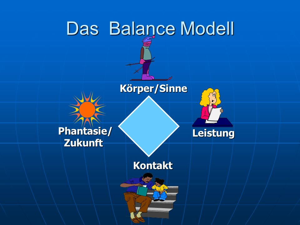 Das Balance Modell Körper/Sinne Phantasie/ Zukunft Leistung Kontakt