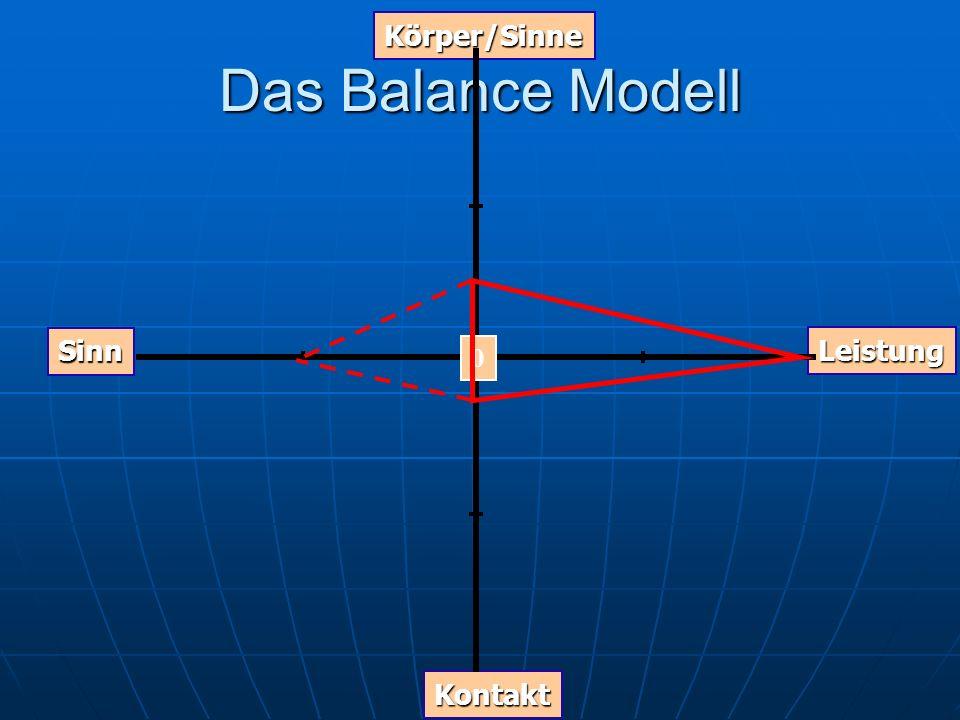 Körper/Sinne Das Balance Modell Graph Sinn Leistung Kontakt
