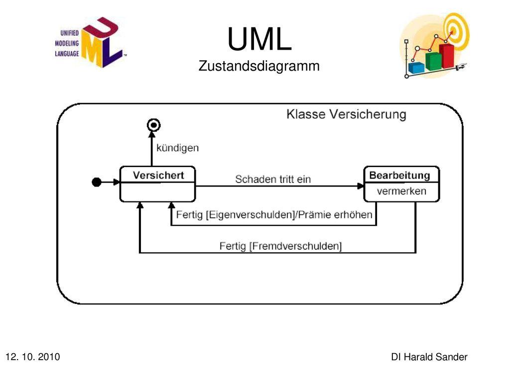 Beste Uml Vorlagen Fotos - Entry Level Resume Vorlagen Sammlung ...