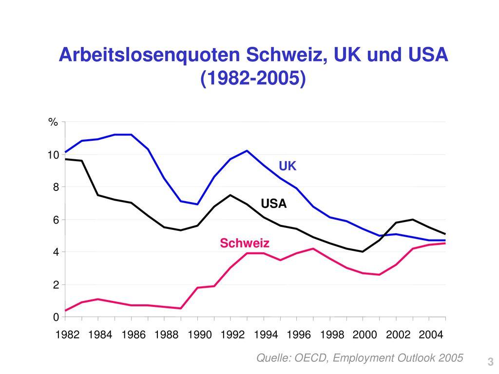 arbeitslosenquote 2017 schweiz