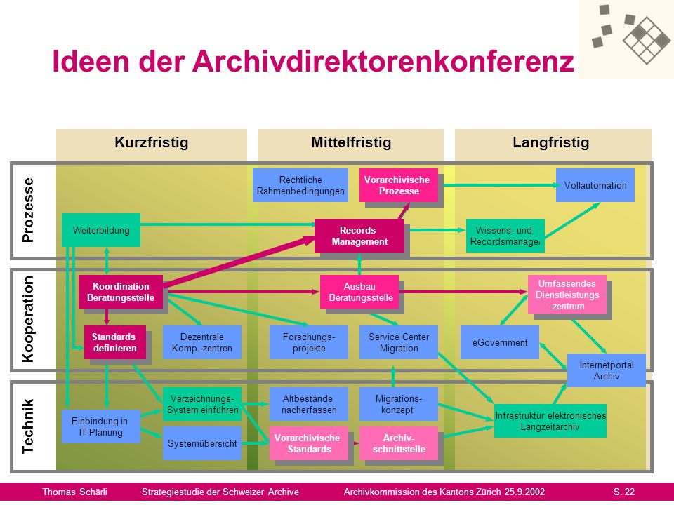 Archiv- schnittstelle