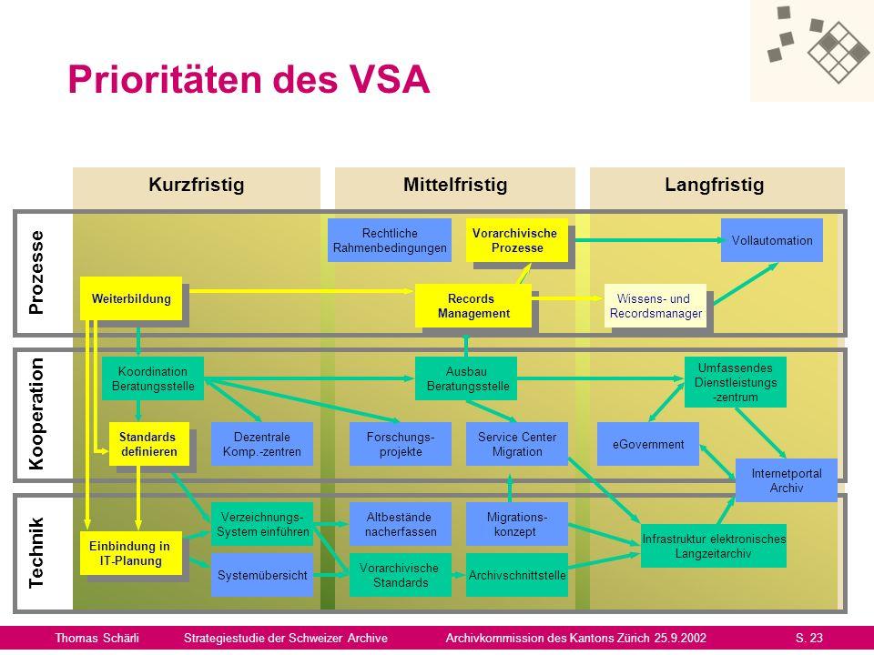Prioritäten des VSA Kurzfristig Mittelfristig Langfristig Prozesse
