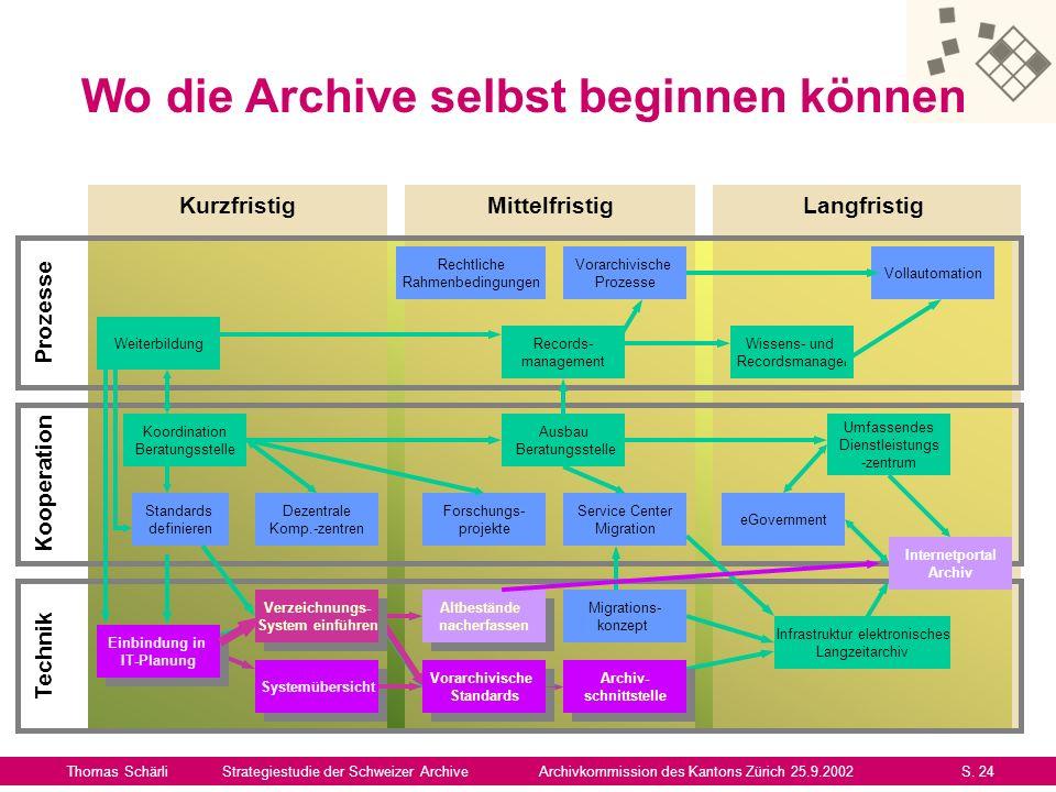 Wo die Archive selbst beginnen können