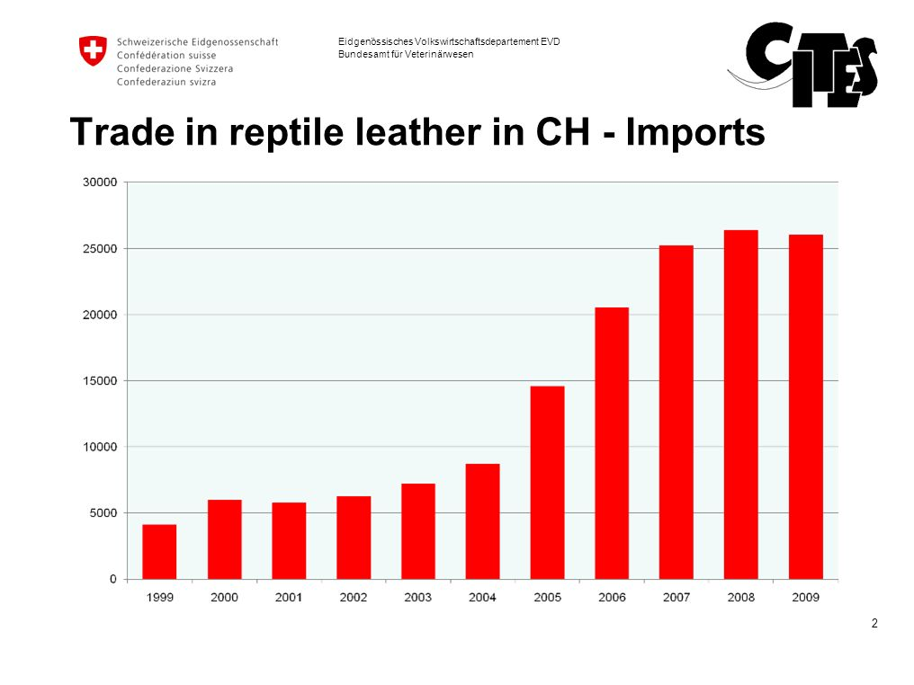 Trade in reptile leather in CH - Imports