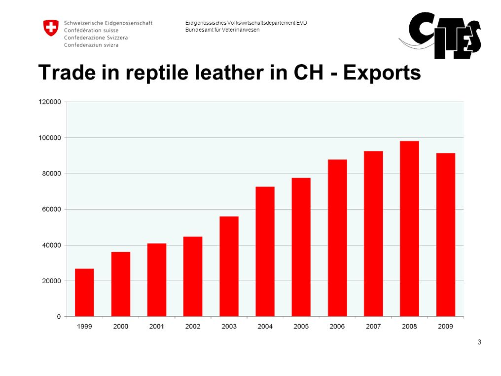 Trade in reptile leather in CH - Exports