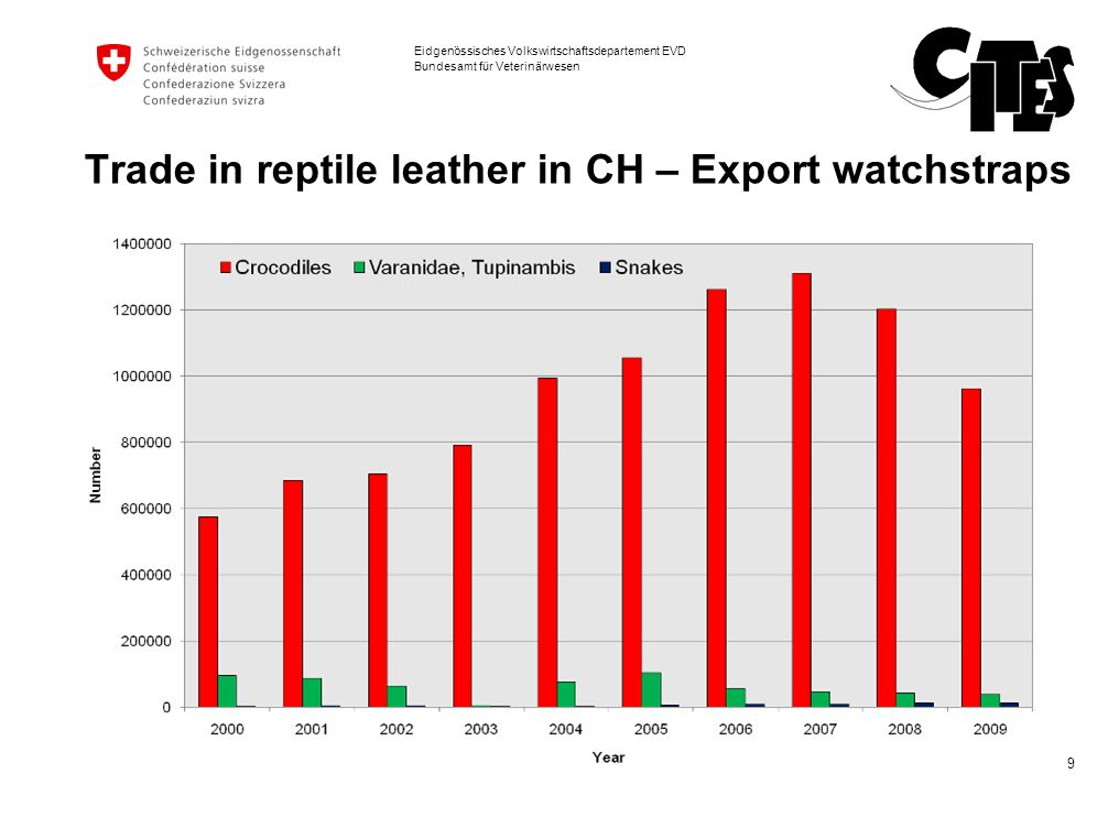 Trade in reptile leather in CH – Export watchstraps