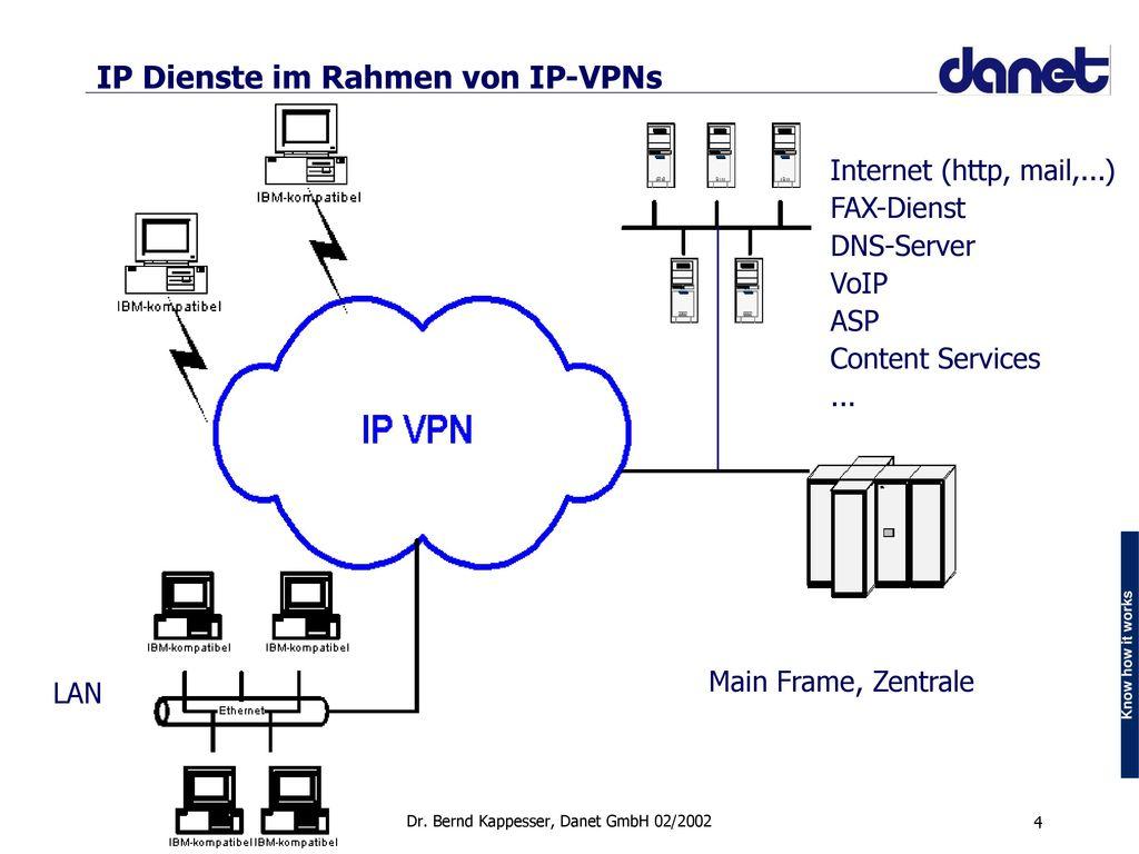 Billing für IP-VPN Systemlösungen - Ein kritischer Erfolgsfaktor ...