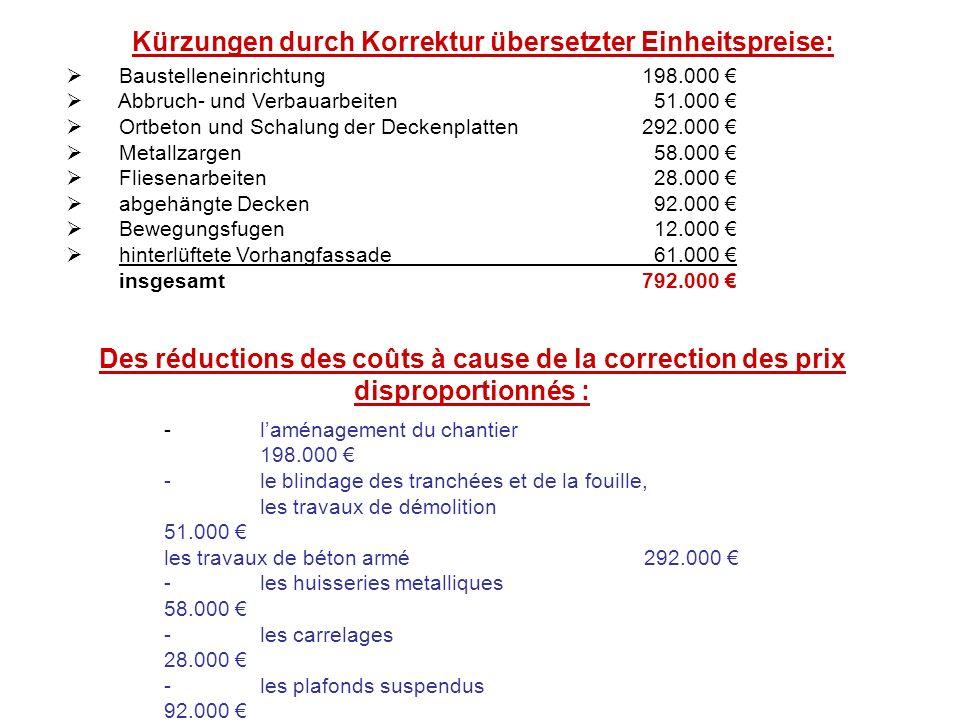 Kürzungen durch Korrektur übersetzter Einheitspreise:
