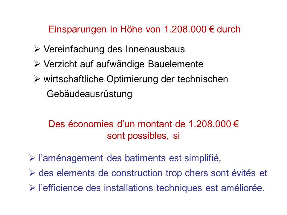 Des économies d'un montant de 1.208.000 € sont possibles, si